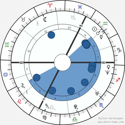 Gloria Bellicchi wikipedia, horoscope, astrology, instagram