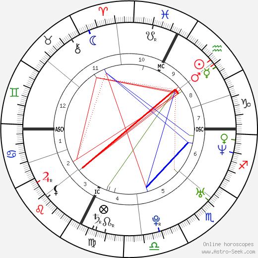 Gloria Bellicchi tema natale, oroscopo, Gloria Bellicchi oroscopi gratuiti, astrologia
