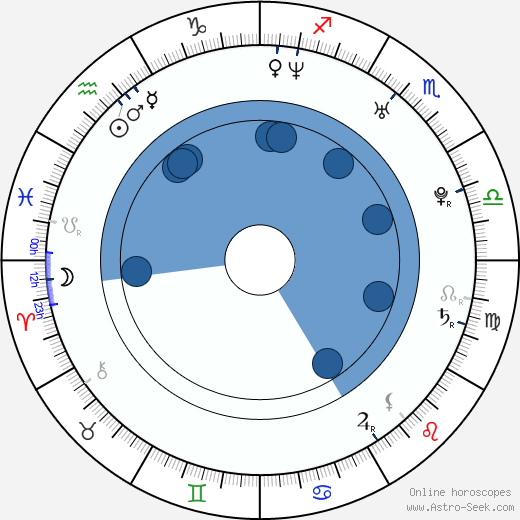 In-hyeong Kang wikipedia, horoscope, astrology, instagram