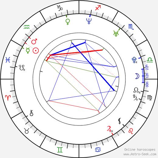 Jan Adámek astro natal birth chart, Jan Adámek horoscope, astrology