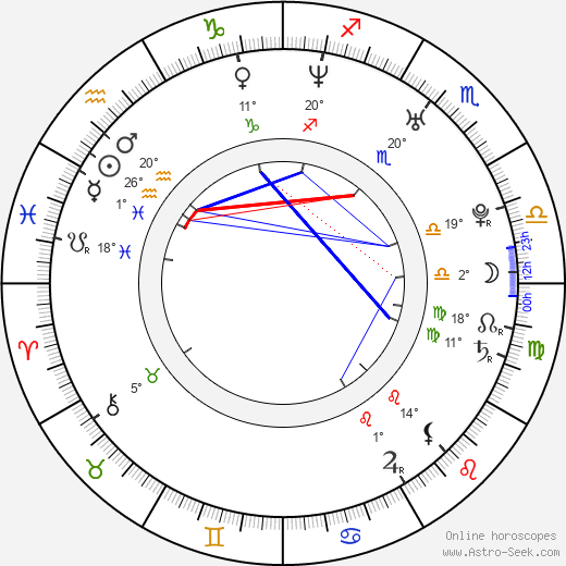 Jana Kolesárová birth chart, biography, wikipedia 2019, 2020