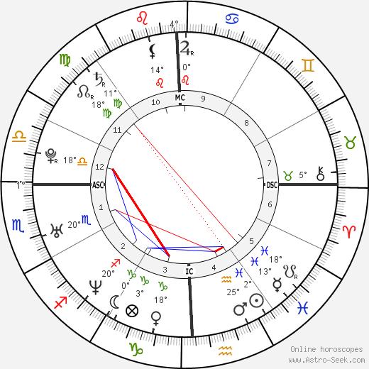 Jennifer Love Hewitt tema natale, biography, Biografia da Wikipedia 2019, 2020