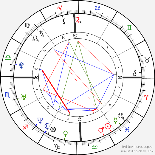 Jennifer Love Hewitt astro natal birth chart, Jennifer Love Hewitt horoscope, astrology