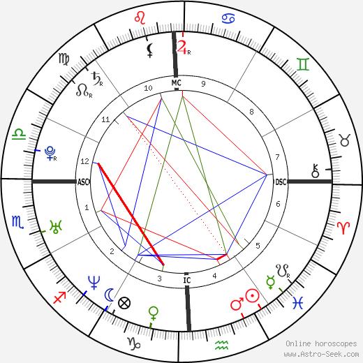 Jennifer Love Hewitt tema natale, oroscopo, Jennifer Love Hewitt oroscopi gratuiti, astrologia
