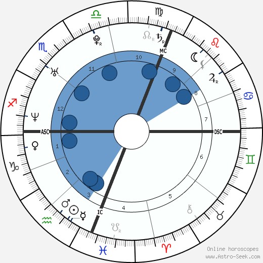 Jesse Spencer wikipedia, horoscope, astrology, instagram