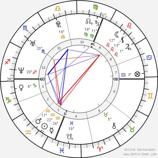 Jesse Spencer birth chart, biography, wikipedia 2019, 2020