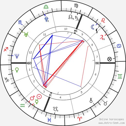 Jesse Spencer astro natal birth chart, Jesse Spencer horoscope, astrology