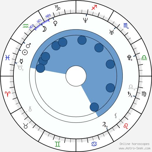 Jiří Kunst wikipedia, horoscope, astrology, instagram
