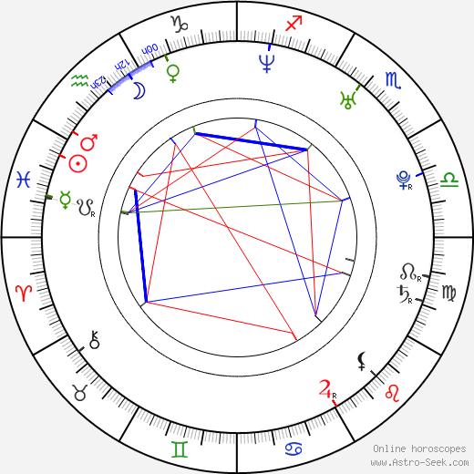 Jiří Kunst birth chart, Jiří Kunst astro natal horoscope, astrology