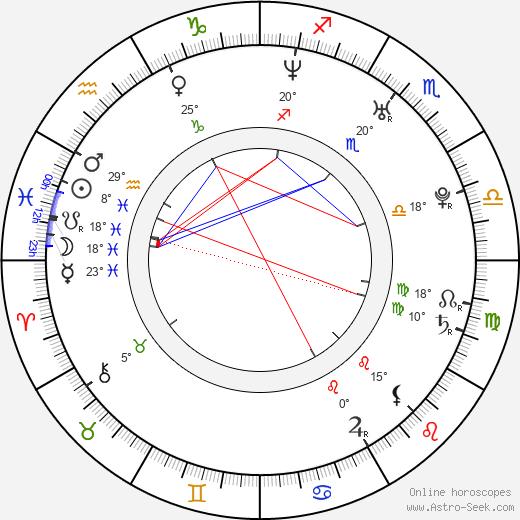 Jitka Kocurová birth chart, biography, wikipedia 2019, 2020