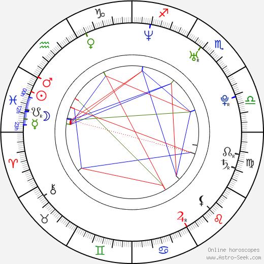 Jitka Kocurová birth chart, Jitka Kocurová astro natal horoscope, astrology