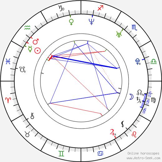 Julian Berlin tema natale, oroscopo, Julian Berlin oroscopi gratuiti, astrologia