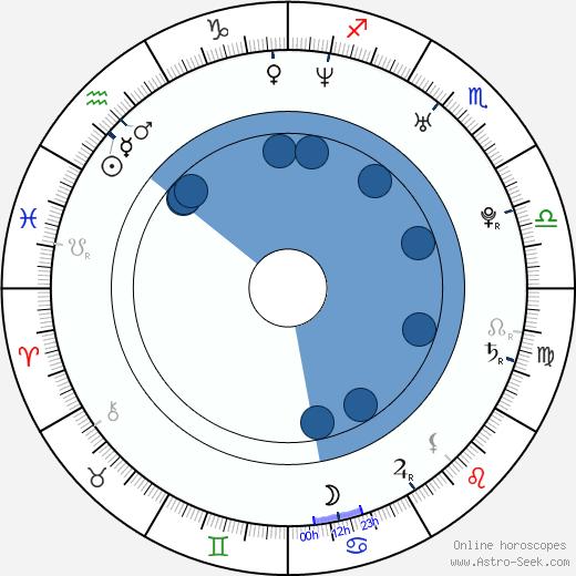 Matthew Kalish wikipedia, horoscope, astrology, instagram