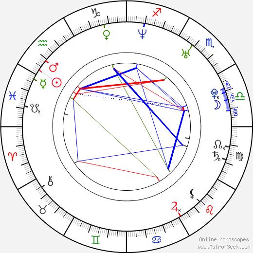 Peter Smrek birth chart, Peter Smrek astro natal horoscope, astrology