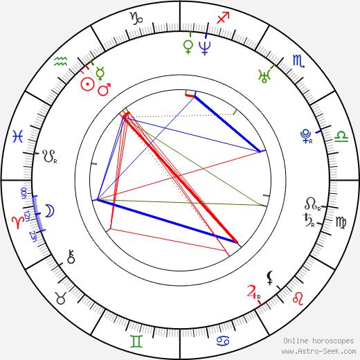 Rachelle Lefevre astro natal birth chart, Rachelle Lefevre horoscope, astrology