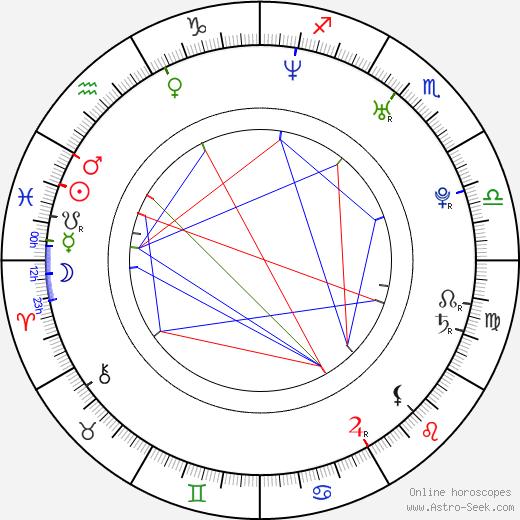 Radek Hoppe astro natal birth chart, Radek Hoppe horoscope, astrology