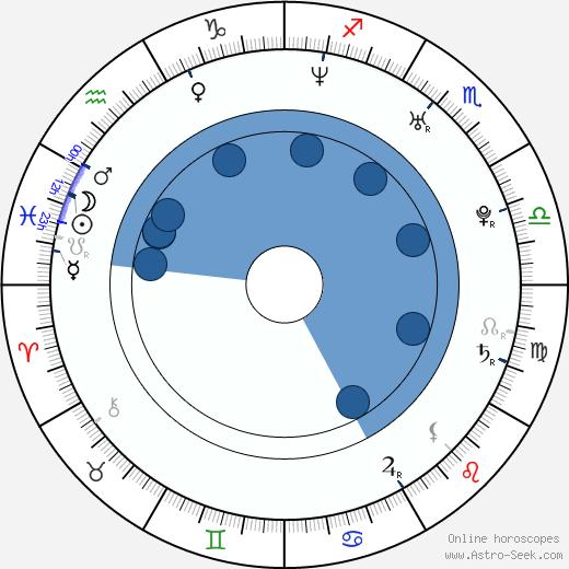 Shalim Ortiz wikipedia, horoscope, astrology, instagram