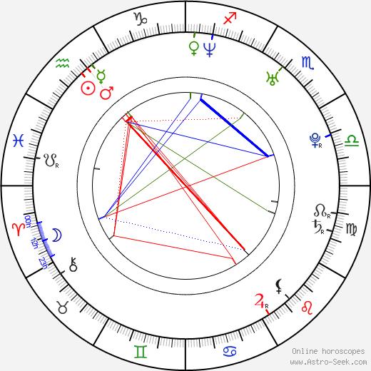 Shamita Shetty birth chart, Shamita Shetty astro natal horoscope, astrology