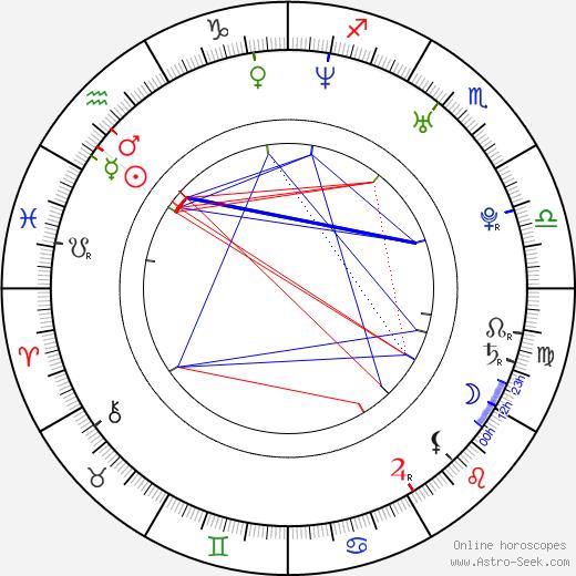 Shane Houston birth chart, Shane Houston astro natal horoscope, astrology