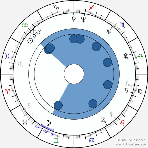 Tereza Nekudová wikipedia, horoscope, astrology, instagram