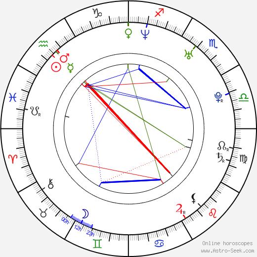 Tereza Nekudová день рождения гороскоп, Tereza Nekudová Натальная карта онлайн