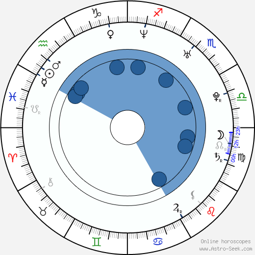 Zhora Kryzhovnikov wikipedia, horoscope, astrology, instagram
