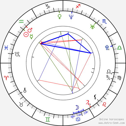 Ziyi Zhang astro natal birth chart, Ziyi Zhang horoscope, astrology