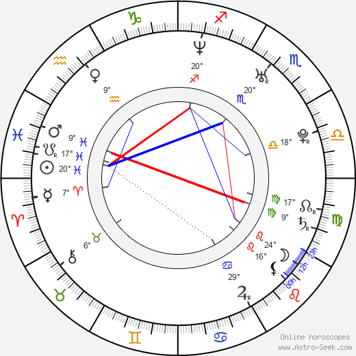 Aitzhanov Berik birth chart, biography, wikipedia 2019, 2020