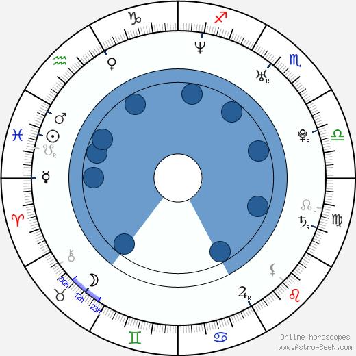 Alexis Fields wikipedia, horoscope, astrology, instagram