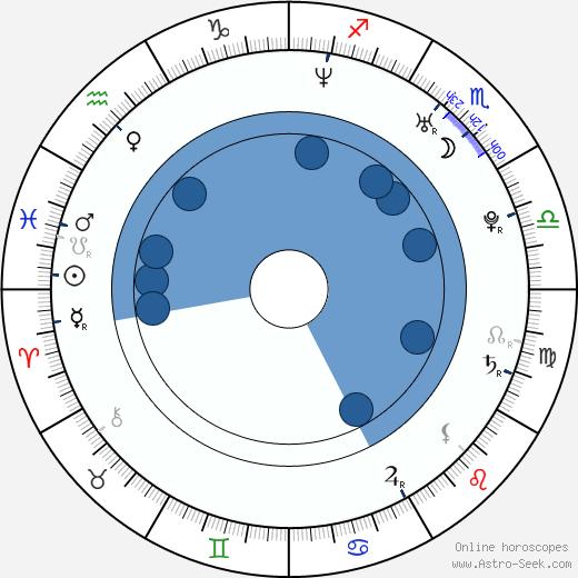 Andrew Ference wikipedia, horoscope, astrology, instagram