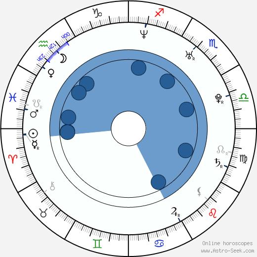 Birth Chart Of Anna Polivkova Astrology Horoscope