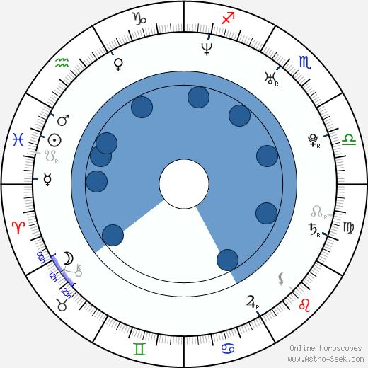 Bryan Larkin wikipedia, horoscope, astrology, instagram