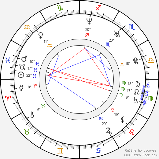 Charles Porter birth chart, biography, wikipedia 2019, 2020