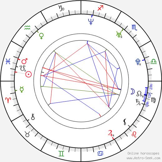Charles Porter birth chart, Charles Porter astro natal horoscope, astrology