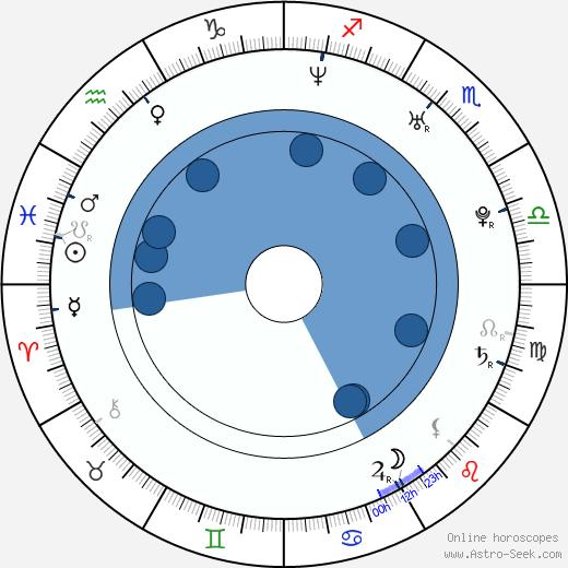 Christian Friedel wikipedia, horoscope, astrology, instagram