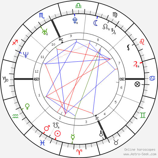 Christopher Nixon Cox astro natal birth chart, Christopher Nixon Cox horoscope, astrology