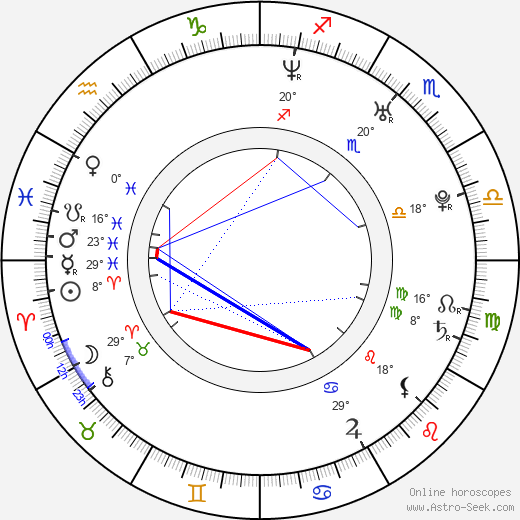 De'Angelo Wilson birth chart, biography, wikipedia 2019, 2020