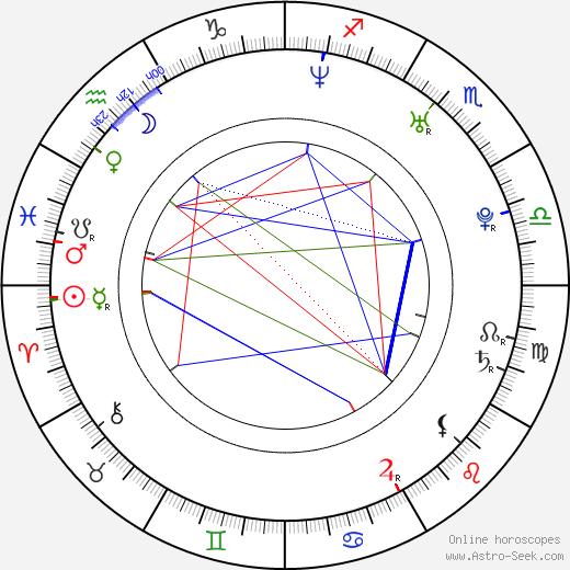 Emraan Hashmi astro natal birth chart, Emraan Hashmi horoscope, astrology