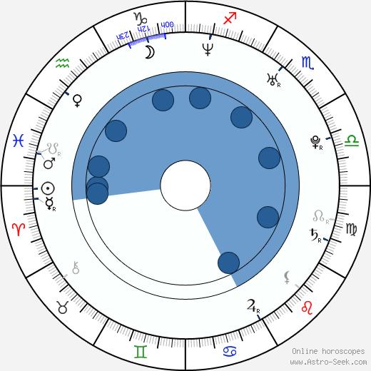 Greg Stechman wikipedia, horoscope, astrology, instagram