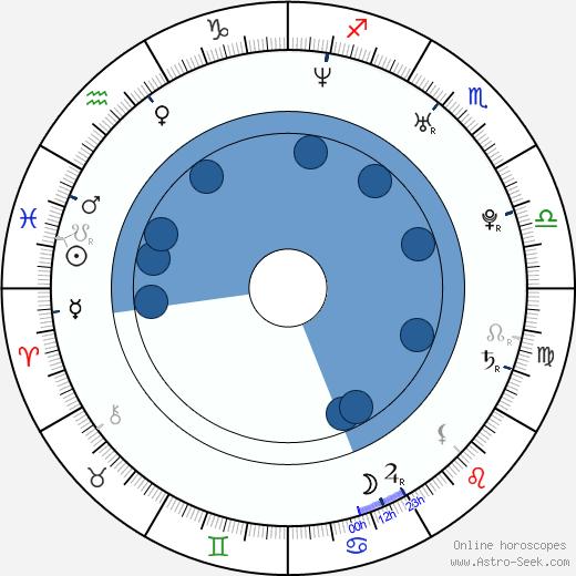 Jessica Jaymes wikipedia, horoscope, astrology, instagram
