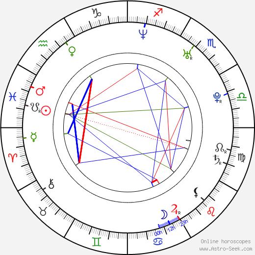 Джессика Джеймс Jessica Jaymes день рождения гороскоп, Jessica Jaymes Натальная карта онлайн