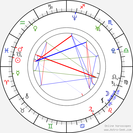 Joel Madden astro natal birth chart, Joel Madden horoscope, astrology