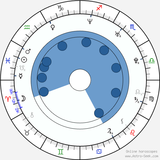 Kalled Mustonen wikipedia, horoscope, astrology, instagram