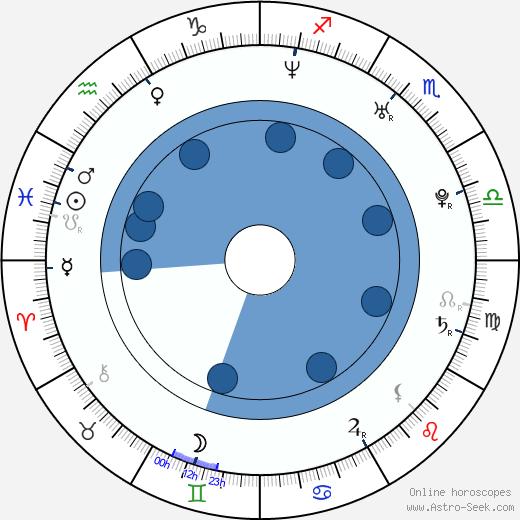 Karla Monroig wikipedia, horoscope, astrology, instagram