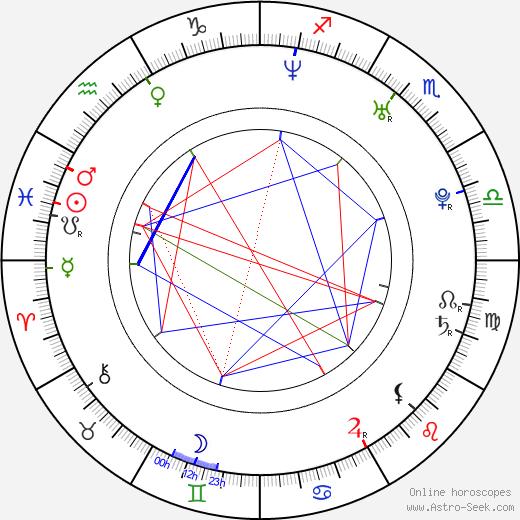 Karla Monroig astro natal birth chart, Karla Monroig horoscope, astrology