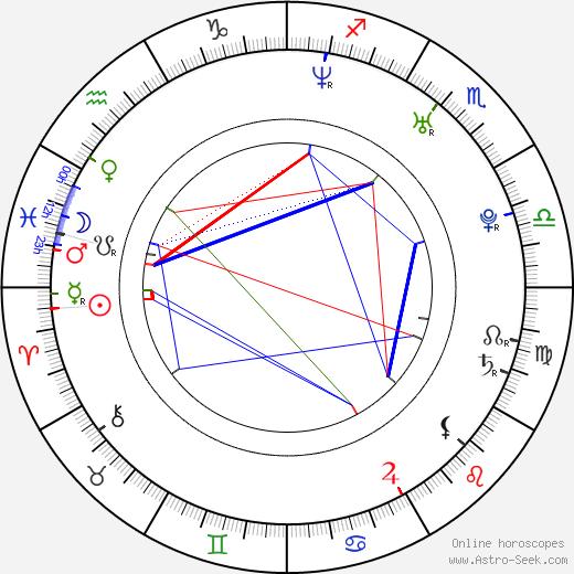 Manuel Rubey день рождения гороскоп, Manuel Rubey Натальная карта онлайн