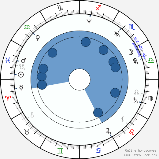 Marcela Mar wikipedia, horoscope, astrology, instagram