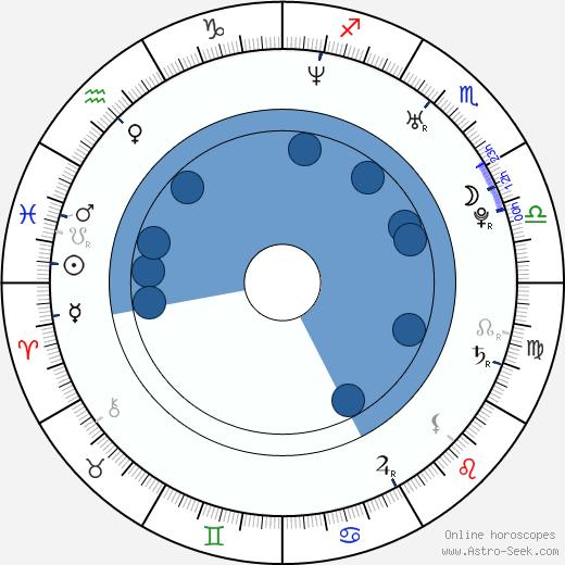 Marek Veróbal wikipedia, horoscope, astrology, instagram
