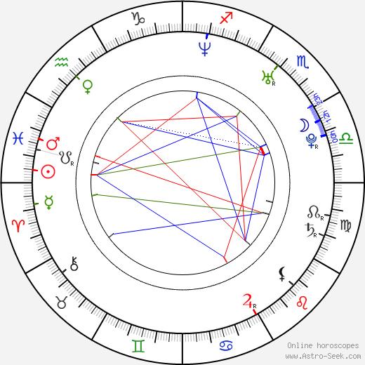 Marek Veróbal birth chart, Marek Veróbal astro natal horoscope, astrology