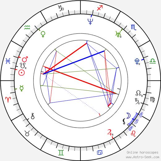 Martin Kabát tema natale, oroscopo, Martin Kabát oroscopi gratuiti, astrologia